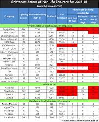 United Insurance Mediclaim Premium Chart Sbi Group Health Insurance Premium Chart Pdf