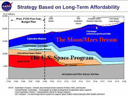 "the space review costs of us piloted programs  which covers the years 2004 to 2020 nasa s ""aeronautics and other sciences activities"" in gray will be funded at about 5 billion a year the space"