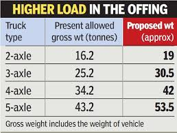 Load Carrying Capacity Tire Chart After Three Decades Truck Axle Load To Be Hiked By 20 25