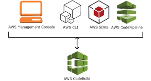 What Is Aws Codebuild Aws Codebuild