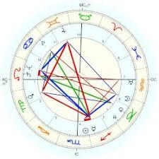 Gandhi Chart Gandhi Indira Astro Databank