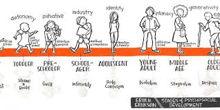 Eriksons 8 Stages Of Personality Development
