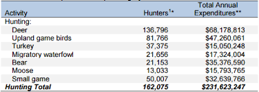 Hunting Season Chart Why Is Hunting And Fishing Important In Maine The Effects