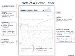 fantastical ponents of a cover letter 12 parts department