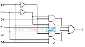 multiplexer mux and multiplexing 4 to 1 mux logic diagram