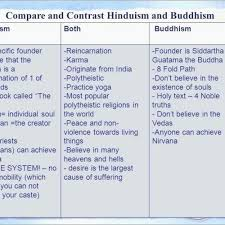 Compare And Contrast Hinduism And Buddhism Chart Hinduism Chart Hinduism And Buddhism Venn Diagram