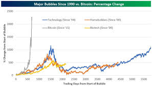 Dot Com Bubble Chart Heres How Bitcoin Is Dwarfing Housing And Dot Com Bubbles