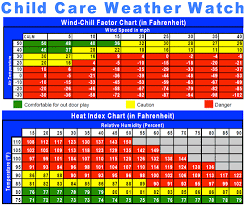 Child Care Temperature Chart Learning E Newsletter When Is It Safe To Play Outside