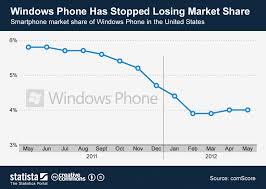 Windows Net Worth Chart Windows Phone Has Stopped Losing Market Share Statista