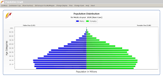 Population By Age And Sex Wiki
