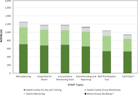 Building Health Workforce Capacity For Planning And