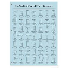 The Cocktail Chart Of Film Literature Cocktail Chart Of Film Literature P2 Film Drinks