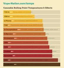 Bho Temperature Chart 8 Fascinating Kannaway Images Hemp Cbd Hemp Oil Medicine
