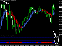 Have All Timeframes On One Single Chart In Your Metatrader