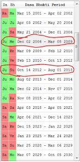 Jodi Chart Qt Astro Software Demo On Jodi Arias Chart Astrosageblog