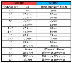 87 Metric Unit Conversion Chart Talareagahi Com