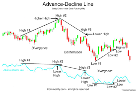 Nyse Advance Decline Line Chart Advance Decline Line Nyse Advancing And Declining Issues