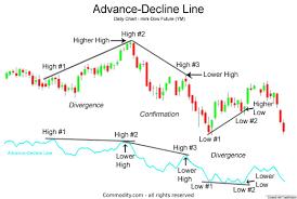 New York Stock Exchange Advance Decline Line Chart Advance Decline Line Nyse Advancing And Declining Issues