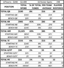 16 Team Snake Draft Order Chart Auction Draft Strategy Building And Using A Budget