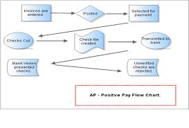 Positive Pay An Overview Sap Blogs