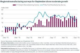 Philly Fed Index Chart Leading Indicators Record High Strong Philly Fed Index