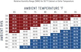 Humidity Chart Wine Cellar Humidity Chart Cellarpro Cooling Systems