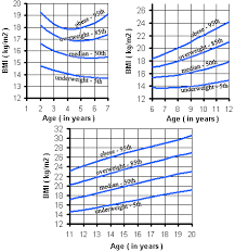 Bmi Chart Child Bmi For Boys Body Mass Index Chart Of Boys Moose And Doc