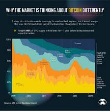 The idea was independently rediscovered by adam back who developed hashcash. Why The Market Is Thinking About Bitcoin Differently