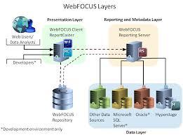 Presentation Layer Design Webfocus Multi Layered Design