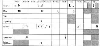 Dutch Consonants In An Ipa Chart