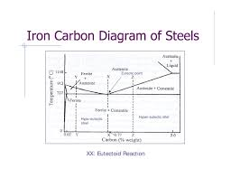 Heat Treatment Chart Phase Diagram Heat Treatment Of Metals