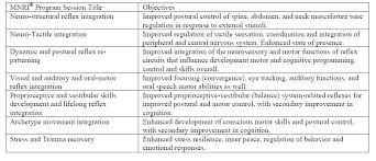 Infant Reflex Integration Chart Neurosensorimotor Reflex Integration For Autism A New