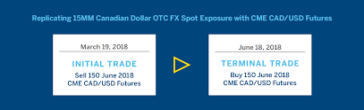 Replicating Otc Fx Market Positions With Cme Fx Futures