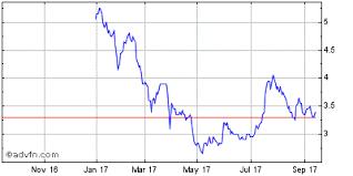 Mdm Stock Chart Mountain Province Mdm Stock Price