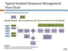 Fssf Breach Incident Table Top