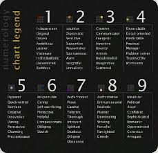 Whats My Numerology Number Calculator Whats My