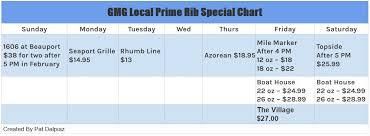 Prime Rib Chart Prime Rib Chart Update Sat Feb 16 Good Morning Gloucester