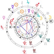 Astrological Compatibility David Beckham And Victoria Beckham