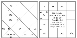 Thomas Alva Edison Birth Chart Thomas Alva Edison Kundli