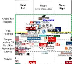 Bias Chart Neocortix News How We Choose Sources