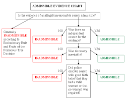 Criminal Law Defenses Chart The Exclusionary Rule Rules Laws Criminal Procedure