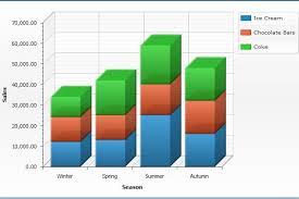 Amcharts Stacked Column Chart Stacked Bar Column Chart With Regard To 3d Stacked Bar Chart
