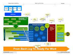 collection agile development process diagram pictures   diagramsa good diagram to explain agile development process € middle way group