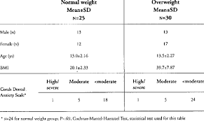 Distribution Of Gender Age Body Mass Index And Anxiety