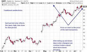 Daily Apple Candlestick Chart Chart Pattern Candlestick