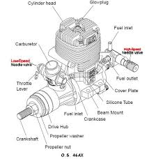 Glow Engine To Electric Conversion Chart This Time I Am Dedicating A Post To Those Of You Who Have