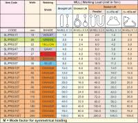 Rigging Slings Chart Round Sling Capacity Chart Chain Sling Load Charts