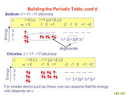 Chapter 40 All About Atoms In this chapter we continue with a ...