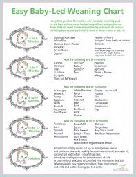 Weaning Chart Babys First Foods Baby Led Weaning Meets Previous