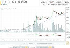 Ethereum Market Report Eth Btc Peaks At 0 05789989